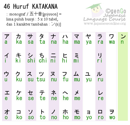 katakanaindonesia